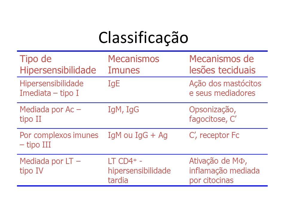 Classificação Tipo de Hipersensibilidade Mecanismos Imunes