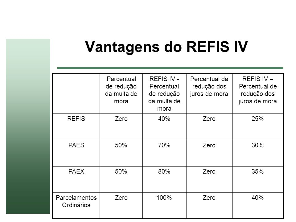 Vantagens do REFIS IV Percentual de redução da multa de mora