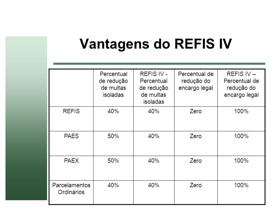 Vantagens do REFIS IV Percentual de redução de multas isoladas