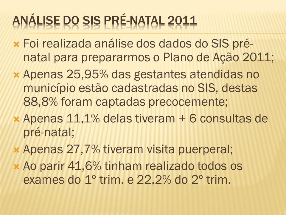Análise do sis pré-natal 2011