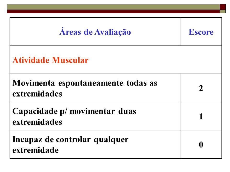 Áreas de AvaliaçãoEscore. Atividade Muscular. Movimenta espontaneamente todas as extremidades. 2. Capacidade p/ movimentar duas extremidades.