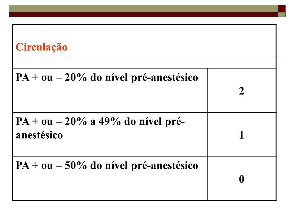 Circulação PA + ou – 20% do nível pré-anestésico. 2. PA + ou – 20% a 49% do nível pré-anestésico.