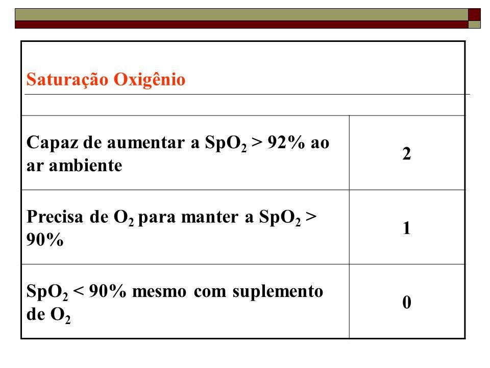 Saturação Oxigênio Capaz de aumentar a SpO2 > 92% ao ar ambiente. 2. Precisa de O2 para manter a SpO2 > 90%