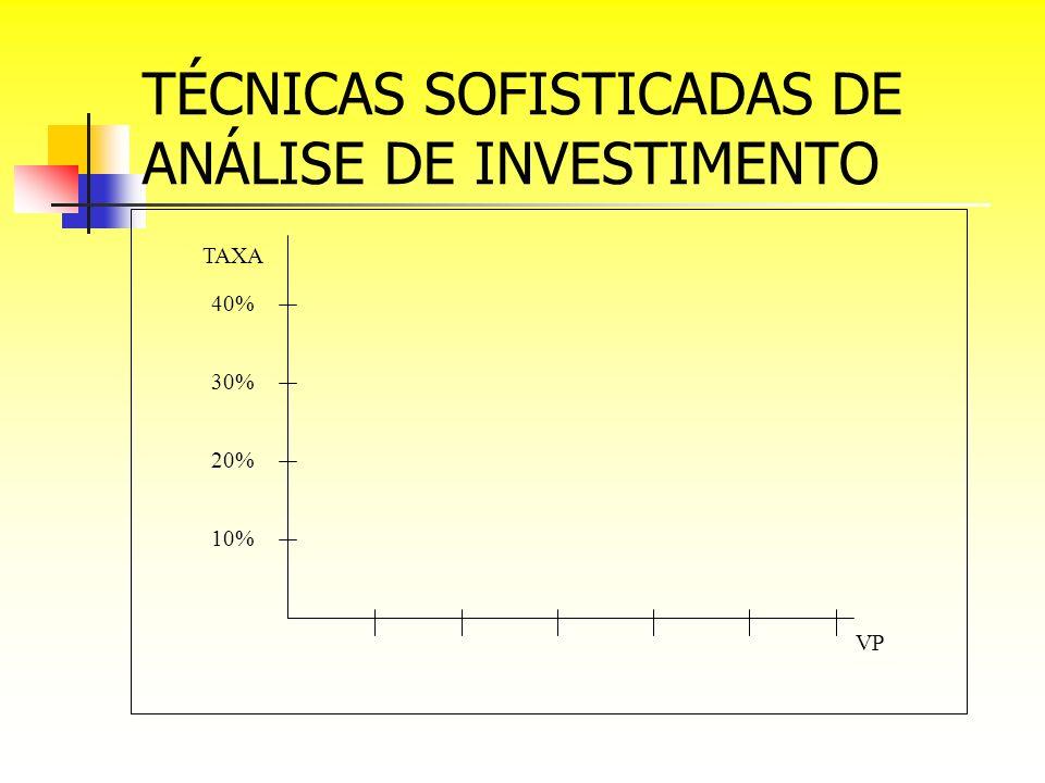 TÉCNICAS SOFISTICADAS DE ANÁLISE DE INVESTIMENTO