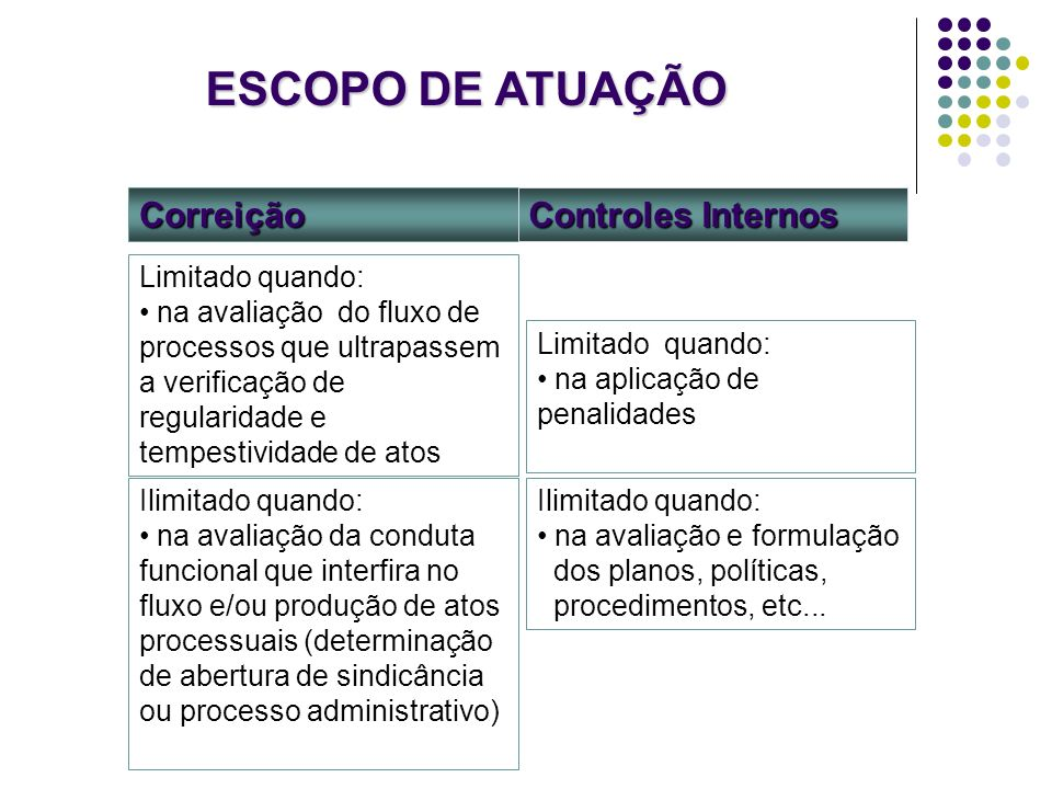 ESCOPO DE ATUAÇÃO Correição Controles Internos Limitado quando: