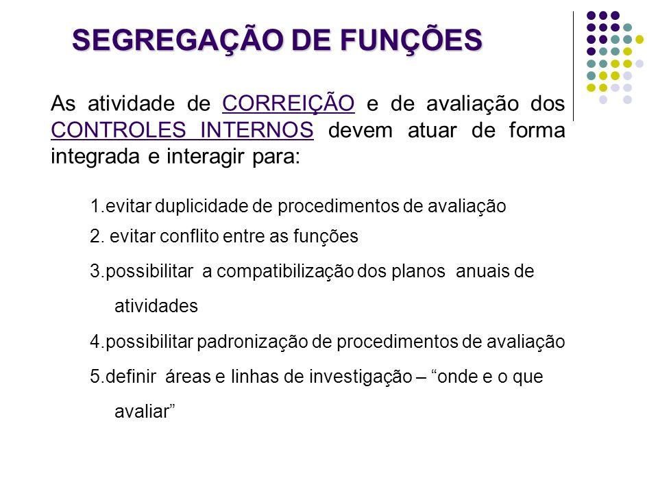 SEGREGAÇÃO DE FUNÇÕES As atividade de CORREIÇÃO e de avaliação dos CONTROLES INTERNOS devem atuar de forma integrada e interagir para: