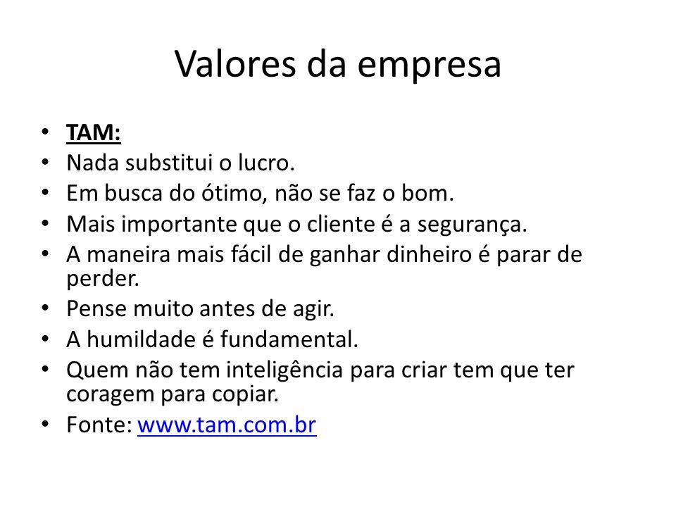 Valores da empresa TAM: Nada substitui o lucro.