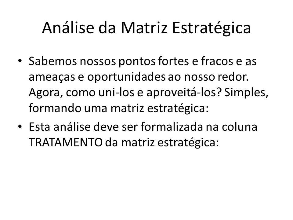 Análise da Matriz Estratégica