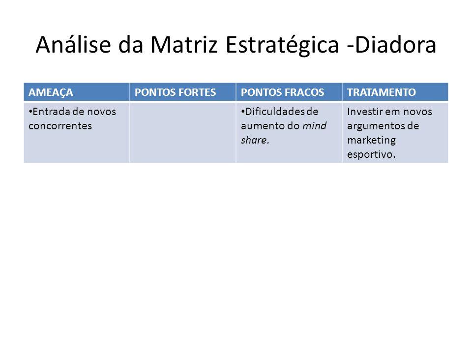 Análise da Matriz Estratégica -Diadora