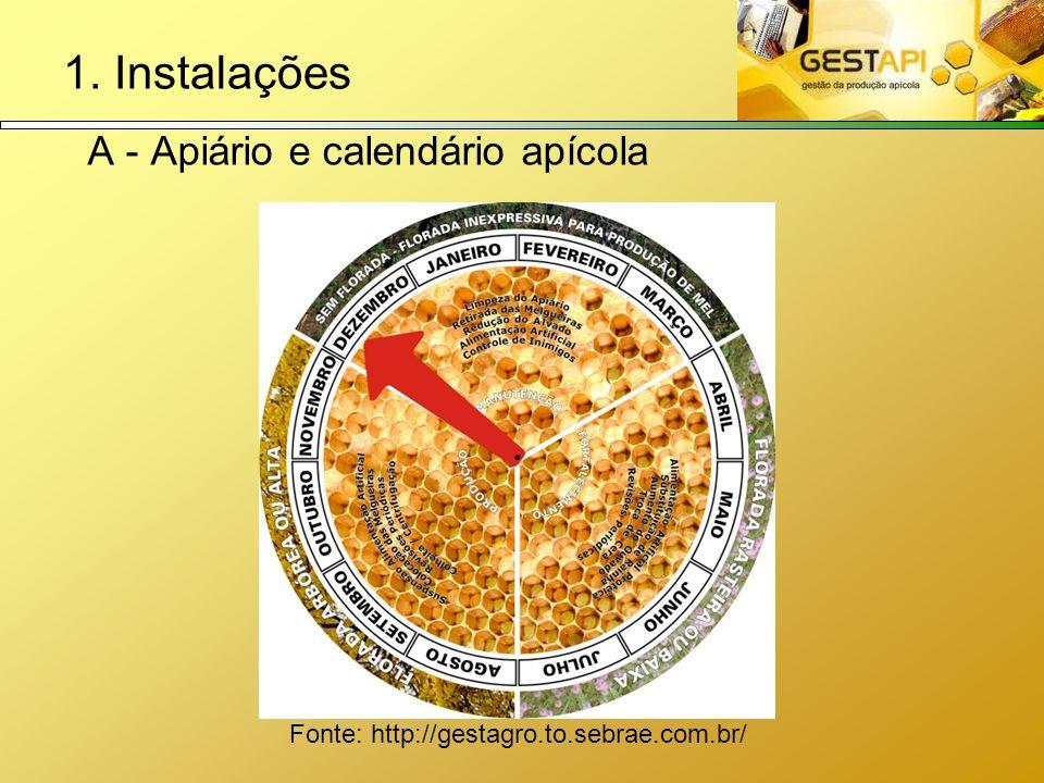 Fonte: http://gestagro.to.sebrae.com.br/