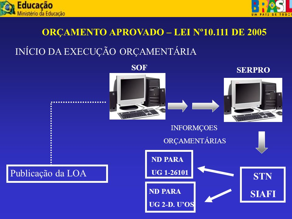 ORÇAMENTO APROVADO – LEI Nº10.111 DE 2005