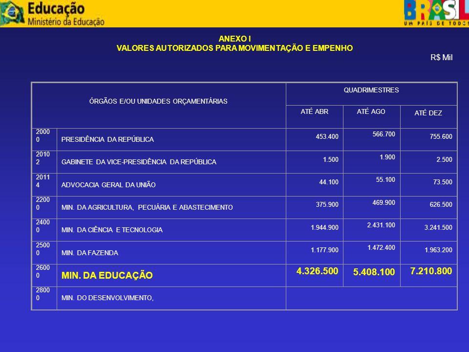 ANEXO I VALORES AUTORIZADOS PARA MOVIMENTAÇÃO E EMPENHO. R$ Mil. ÓRGÃOS E/OU UNIDADES ORÇAMENTÁRIAS.
