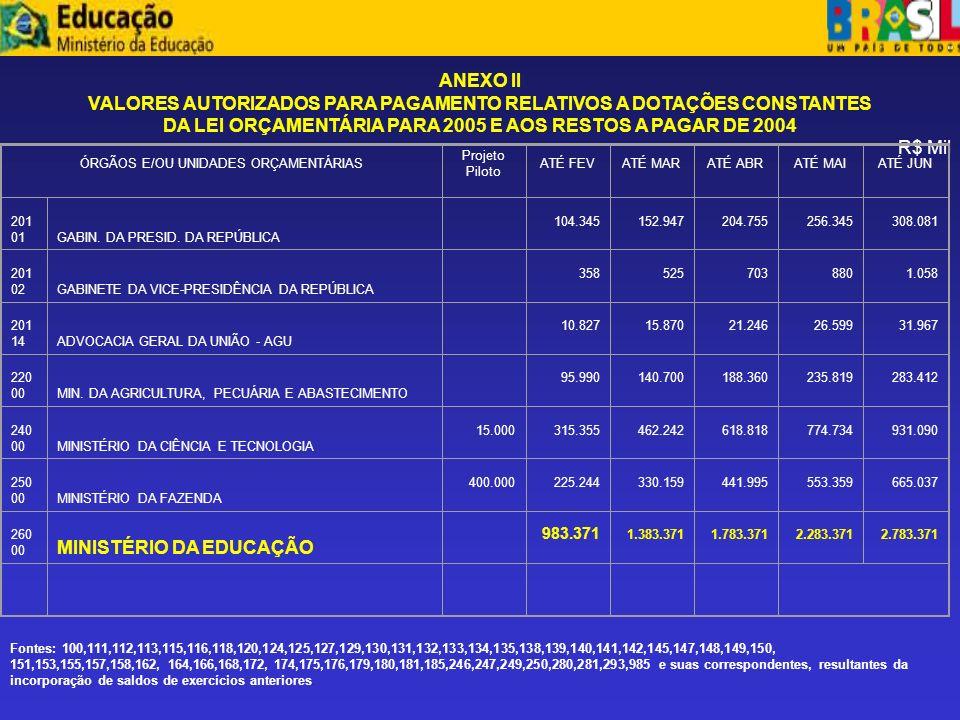 VALORES AUTORIZADOS PARA PAGAMENTO RELATIVOS A DOTAÇÕES CONSTANTES