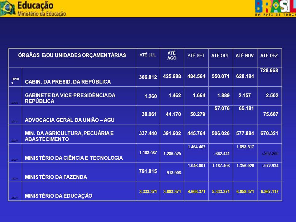 ÓRGÃOS E/OU UNIDADES ORÇAMENTÁRIAS