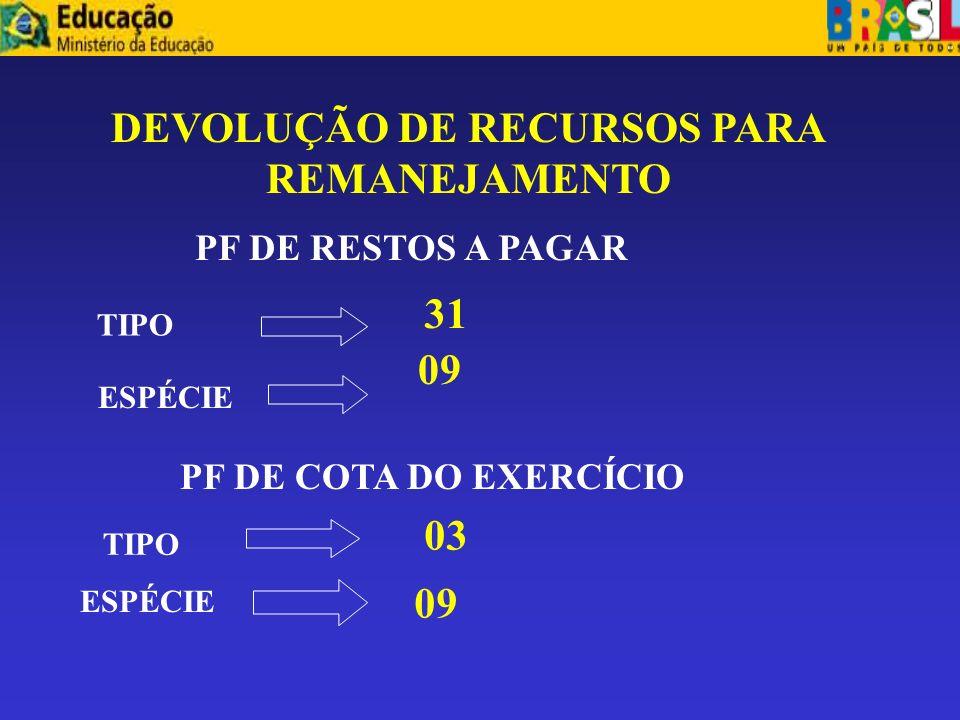 DEVOLUÇÃO DE RECURSOS PARA REMANEJAMENTO