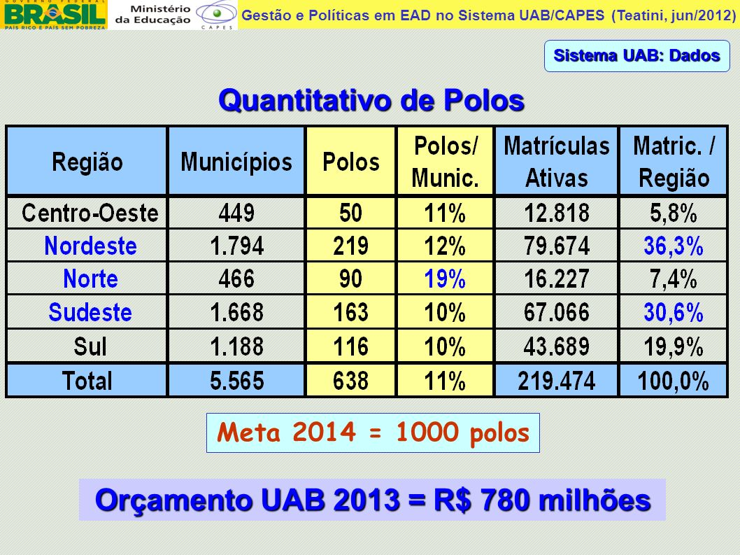 Orçamento UAB 2013 = R$ 780 milhões