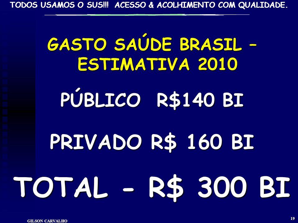 GASTO SAÚDE BRASIL – ESTIMATIVA 2010