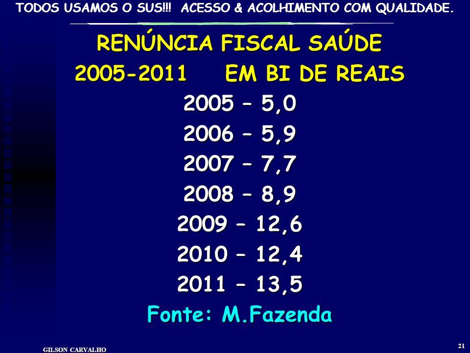 RENÚNCIA FISCAL SAÚDE 2005-2011 EM BI DE REAIS 2005 – 5,0 2006 – 5,9