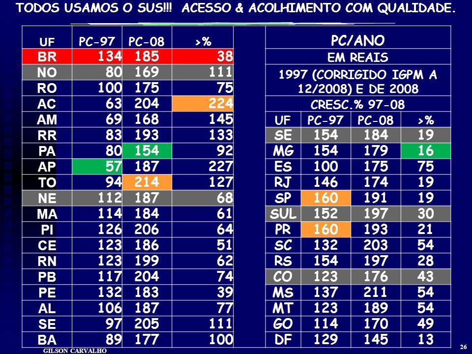 1997 (CORRIGIDO IGPM A 12/2008) E DE 2008
