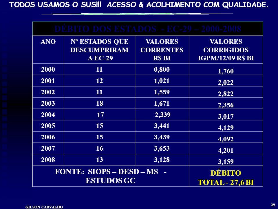 DÉBITO DOS ESTADOS - EC-29 – 2000-2008