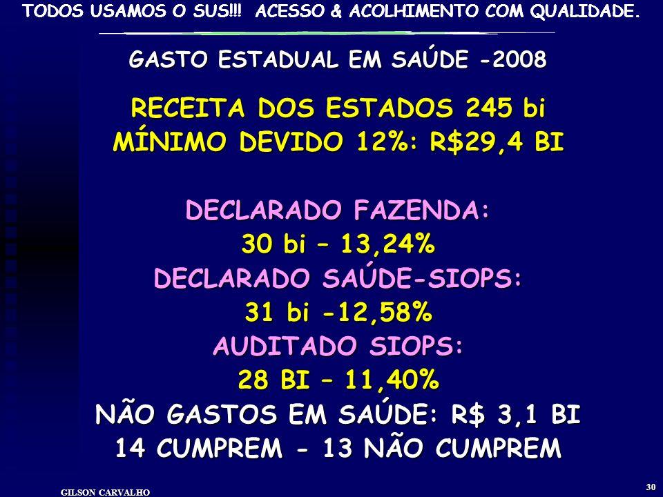 DECLARADO SAÚDE-SIOPS: 31 bi -12,58% AUDITADO SIOPS: 28 BI – 11,40%