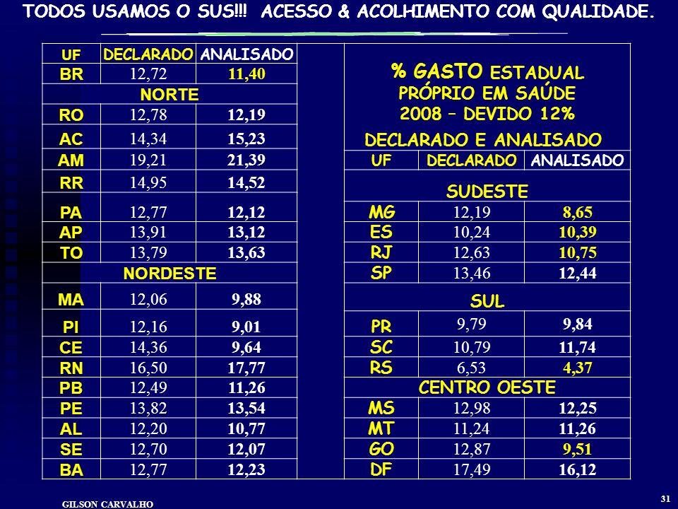 % GASTO ESTADUAL PRÓPRIO EM SAÚDE 2008 – DEVIDO 12%