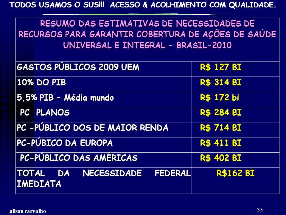 PC -PÚBLICO DOS DE MAIOR RENDA R$ 714 BI PC-PÚBICO DA EUROPA R$ 411 BI