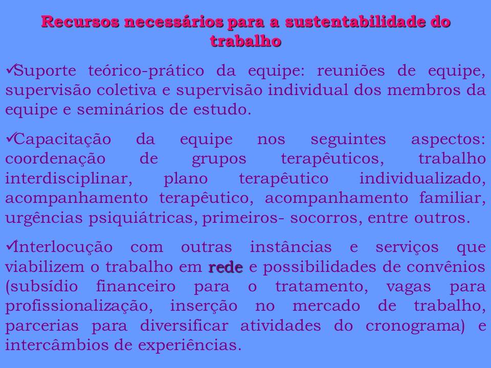 Recursos necessários para a sustentabilidade do trabalho
