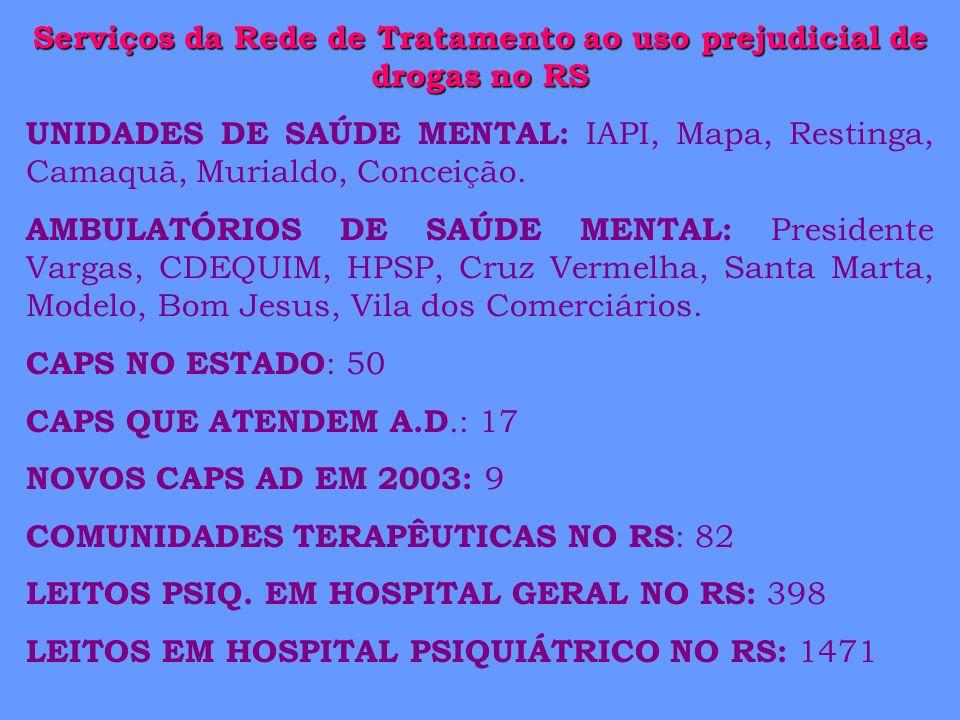 Serviços da Rede de Tratamento ao uso prejudicial de drogas no RS