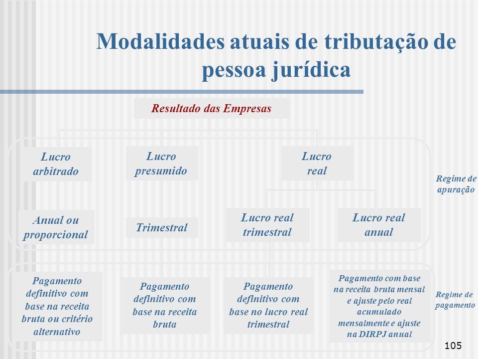 Modalidades atuais de tributação de pessoa jurídica