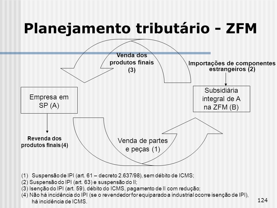 Planejamento tributário - ZFM