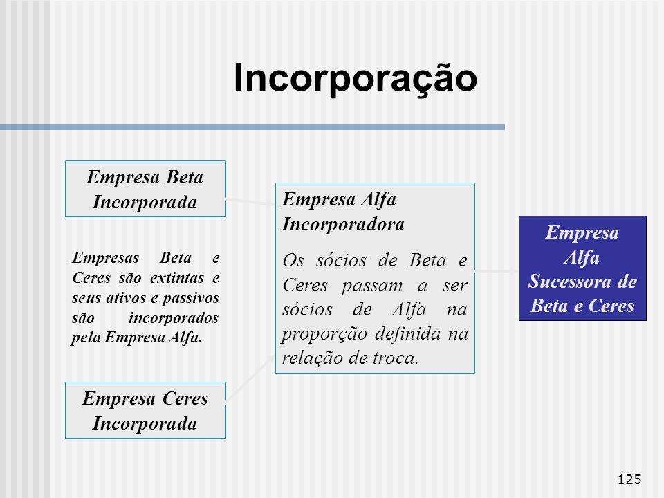 Incorporação Empresa Beta Incorporada Empresa Alfa Incorporadora