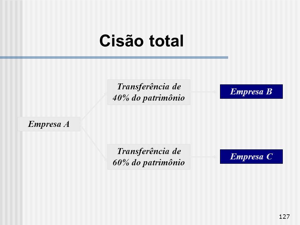 Transferência de 40% do patrimônio Transferência de 60% do patrimônio