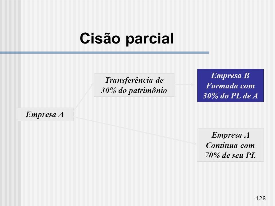 Cisão parcial Empresa B Formada com 30% do PL de A