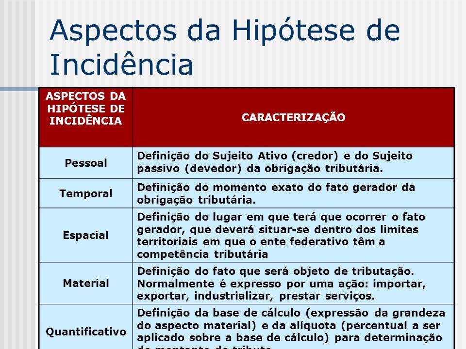 Aspectos da Hipótese de Incidência