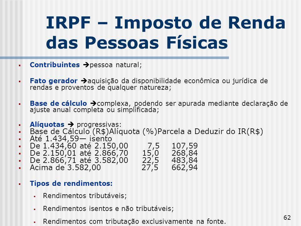 IRPF – Imposto de Renda das Pessoas Físicas