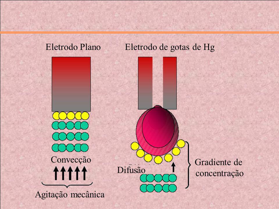 Eletrodo Plano Eletrodo Plano. Eletrodo de gotas de Hg. Convecção. Gradiente de. concentração. Difusão.