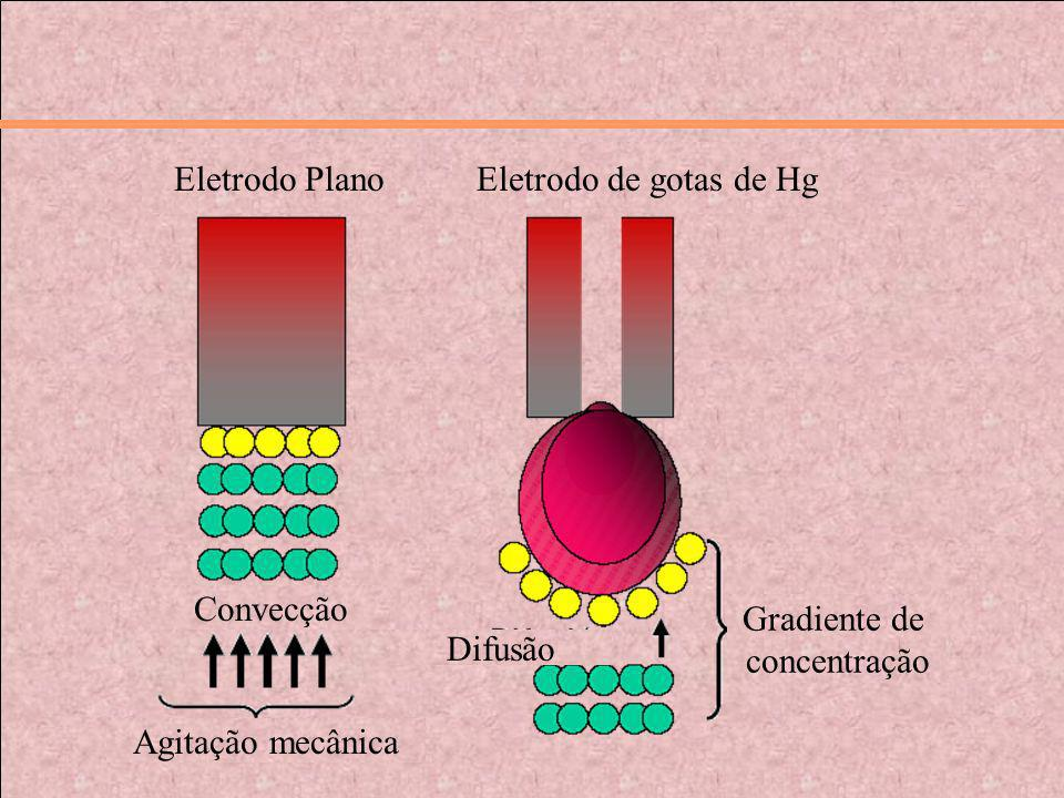 Eletrodo PlanoEletrodo Plano. Eletrodo de gotas de Hg. Convecção. Gradiente de. concentração. Difusão.