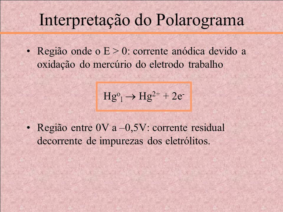 Interpretação do Polarograma