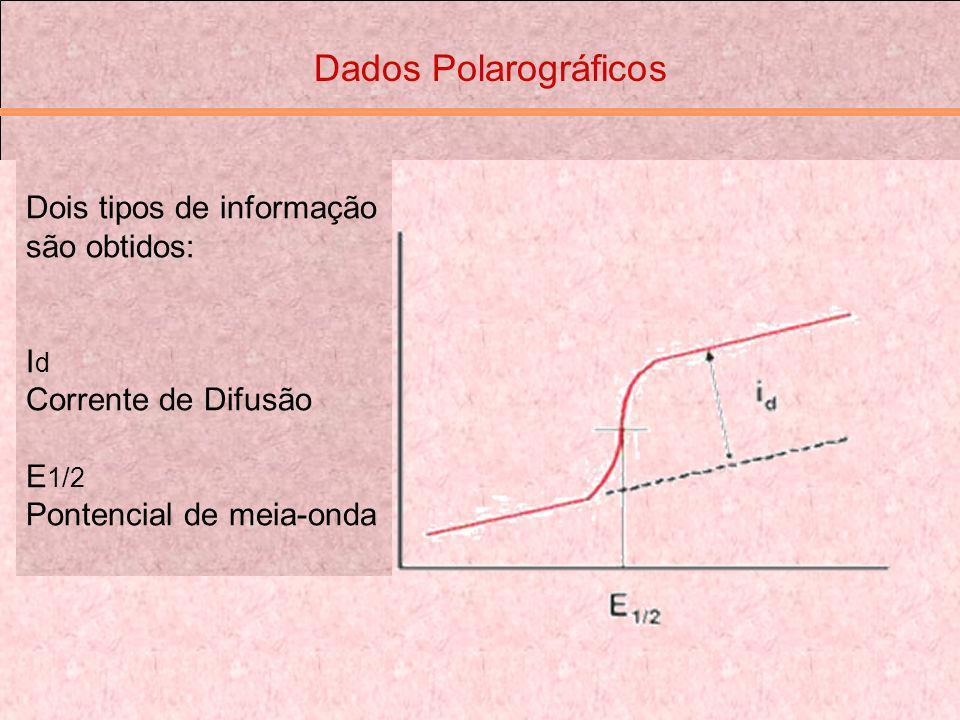 Dados Polarográficos Dois tipos de informação são obtidos: Id