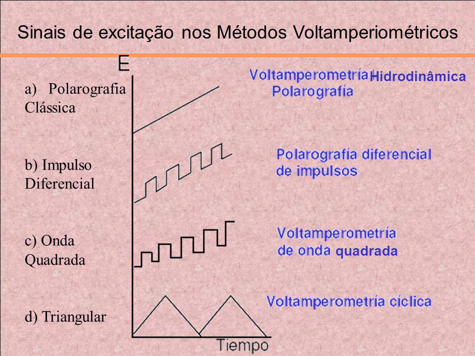 Sinais de excitação nos Métodos Voltamperiométricos
