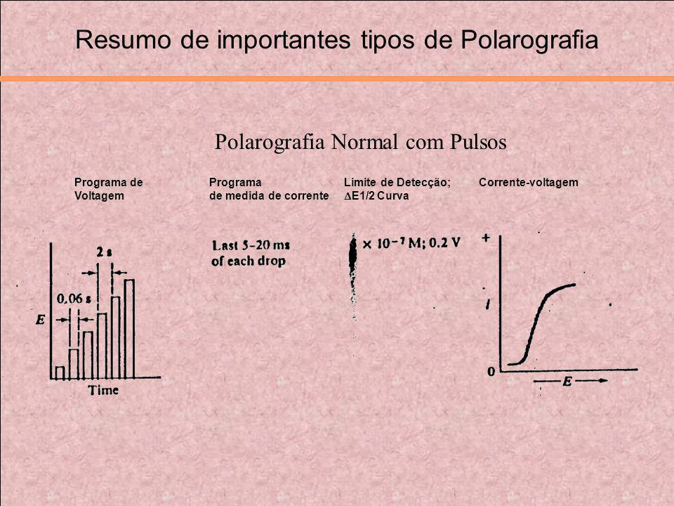Resumo de importantes tipos de Polarografia