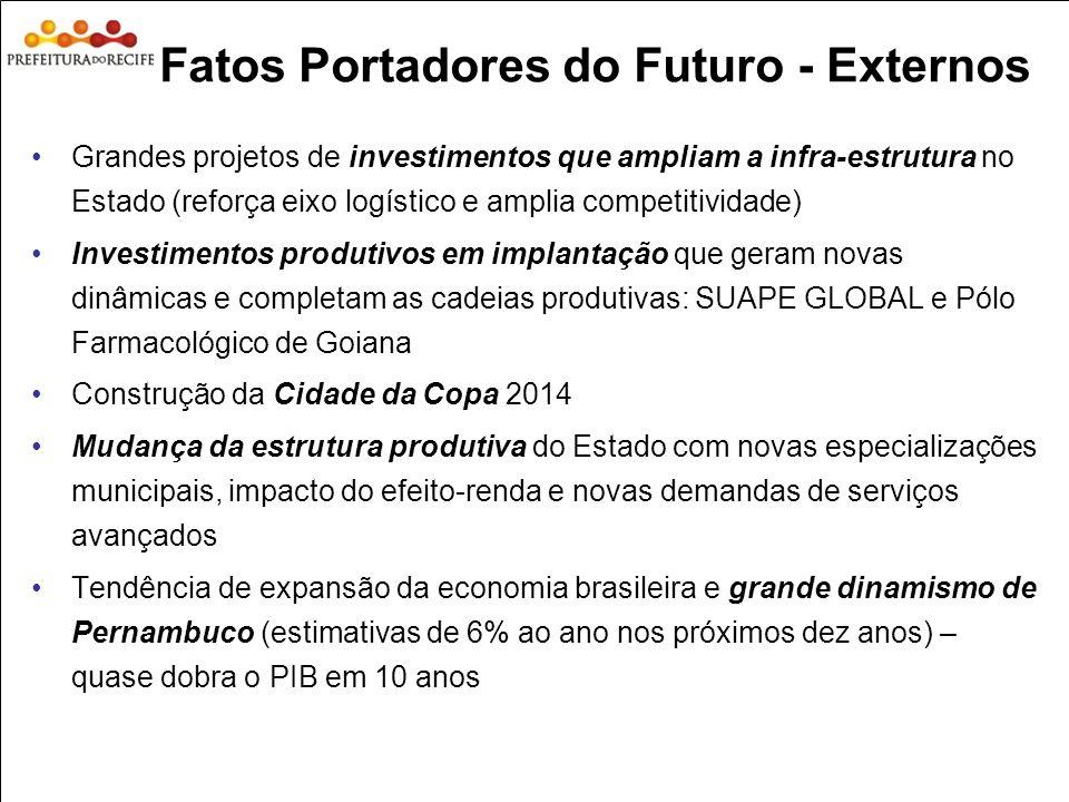 Fatos Portadores do Futuro - Externos