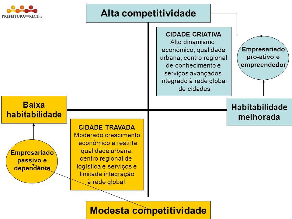 Modesta competitividade