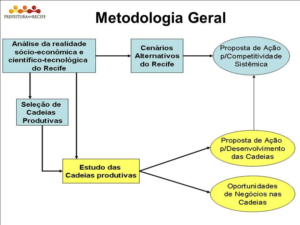 Metodologia Geral