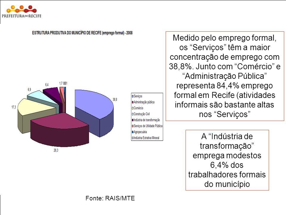 Medido pelo emprego formal, os Serviços têm a maior concentração de emprego com 38,8%. Junto com Comércio e Administração Pública representa 84,4% emprego formal em Recife (atividades informais são bastante altas nos Serviços