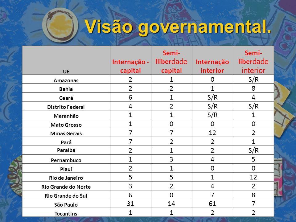 Visão governamental. Internação - capital Semi-lliberdade capital