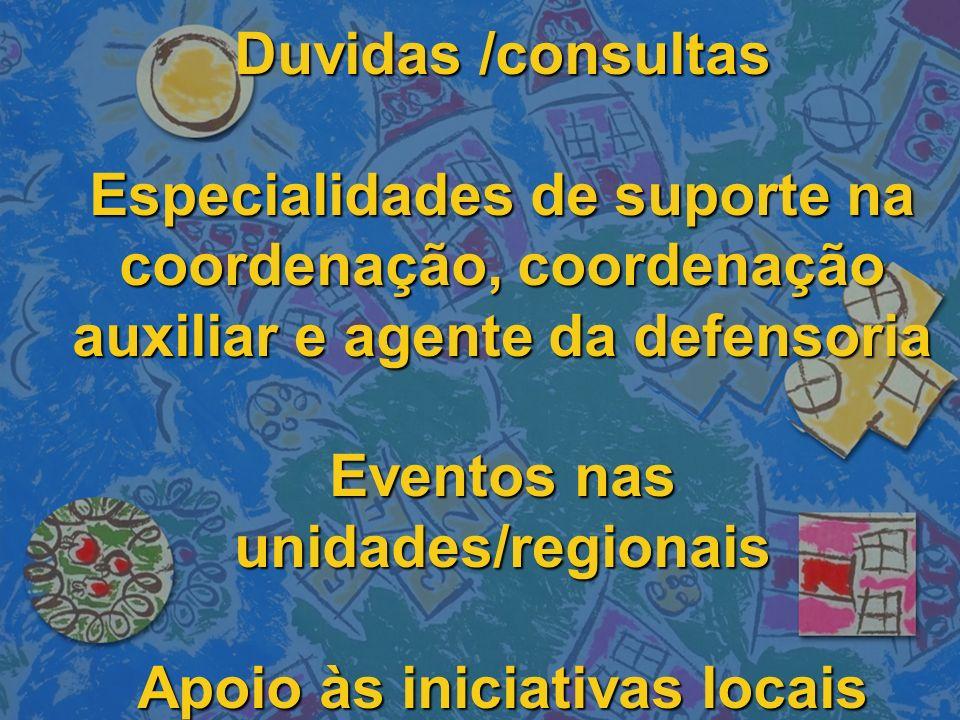 Duvidas /consultas Especialidades de suporte na coordenação, coordenação auxiliar e agente da defensoria Eventos nas unidades/regionais Apoio às iniciativas locais