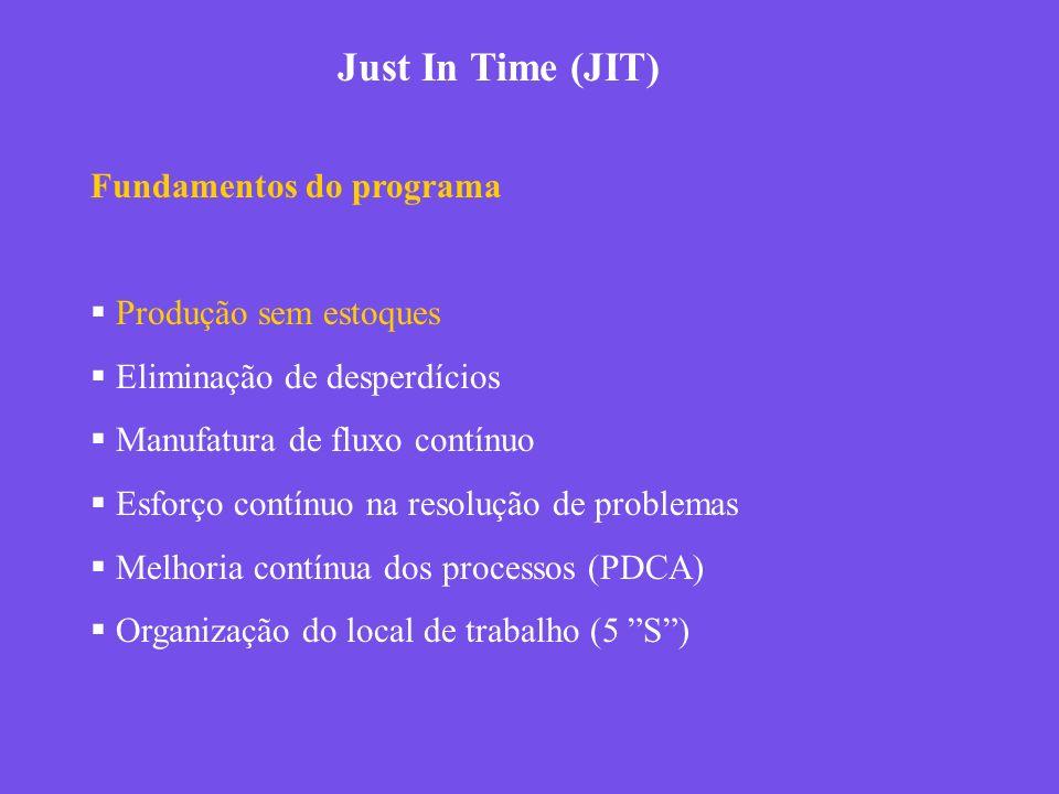 Just In Time (JIT) Fundamentos do programa Produção sem estoques