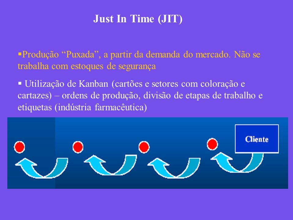 Just In Time (JIT) Produção Puxada , a partir da demanda do mercado. Não se trabalha com estoques de segurança.